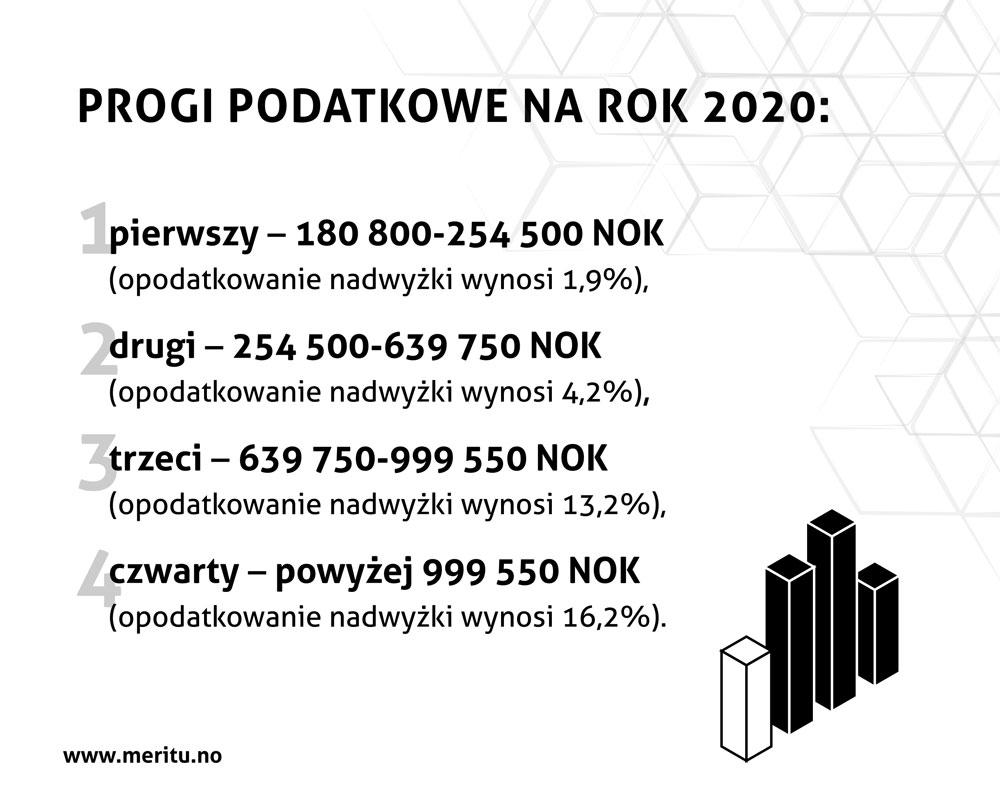 W Norwegii na 2019 rok zostały ustalone następujące progi podatkowe